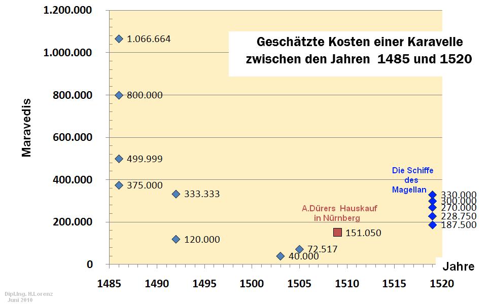 Geschätzte Kosten einer Karavelle   zwischen den Jahren 1485 bis 1520
