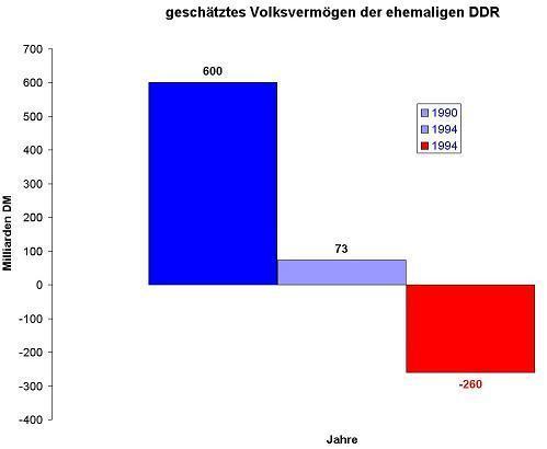 Änderungen an der Bezifferung des Volksvermögens der DDR